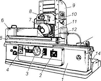 Устройство и принцип работы резьбообрабатывающих станков