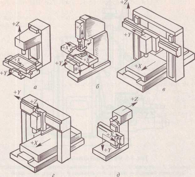 Компоновки фрезерных станков с